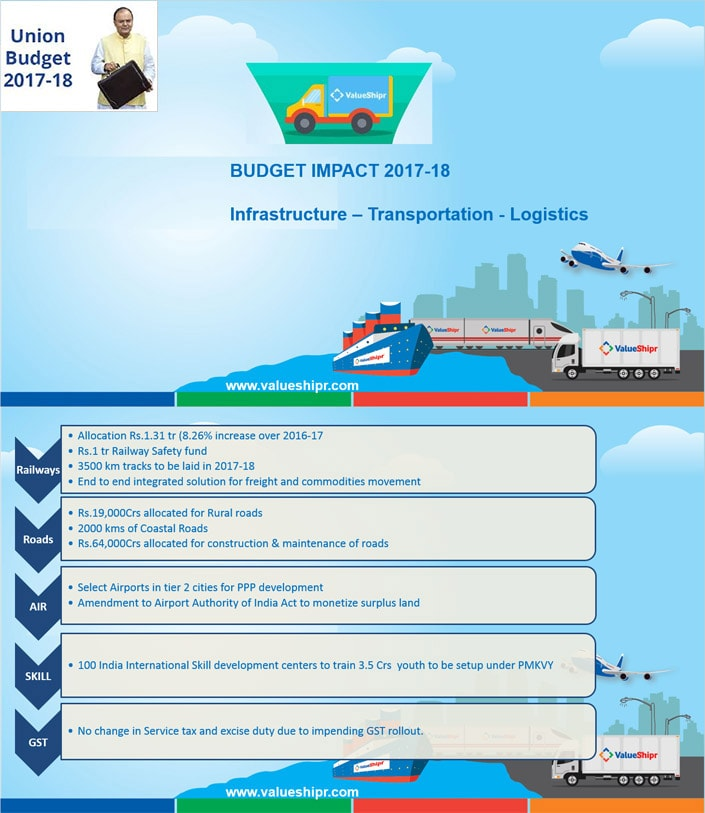 Budget Impact 2017 - 2018 Infrastructure, Transportation & Logistics